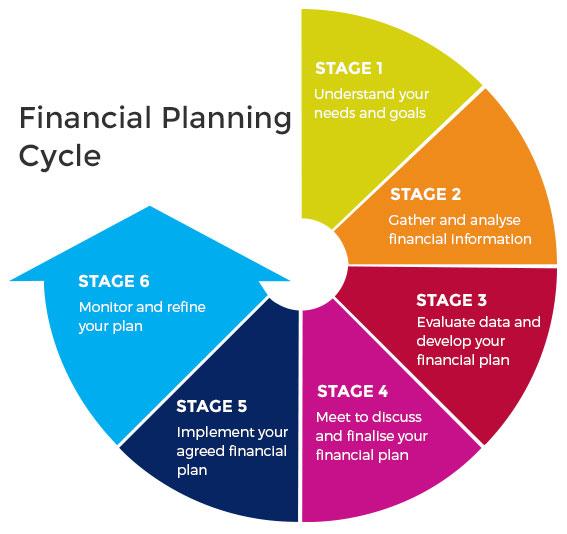 Financial Planning: GLOBAL LIFE & FINANCE